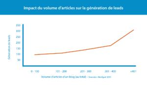 Impact du volume d'articles sur la génération de leads