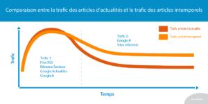 Comparaison entre le trafic des articles d'actualités et le trafic des articles intemporels