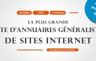 La plus grande liste d'annuaires généralistes de sites Internet